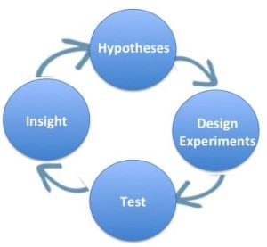 Hypothesis, Design Experiments, Test, Insights