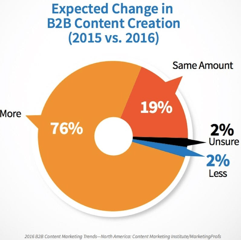 Content Marketing Institute: Expected Change in Content Creation 2016