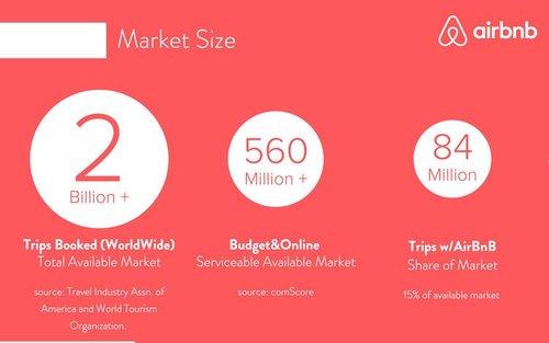 airbnb-pitch-deck-market-size-