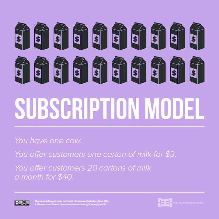 3-Subscription-Model_720px