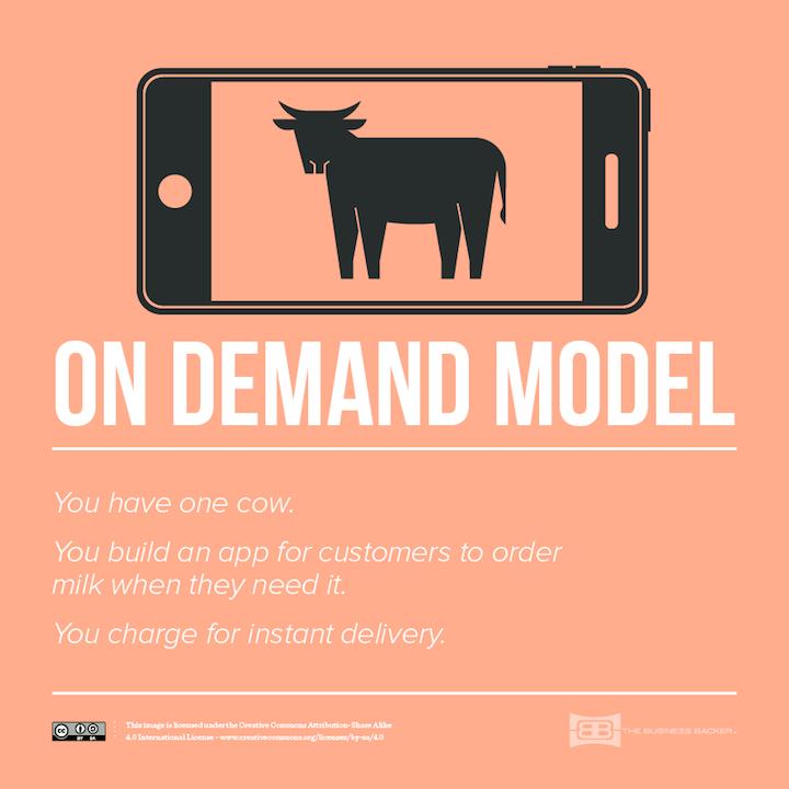 6-On-demand-Model_720px
