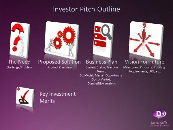 Startup Investor Pitch Deck Outline