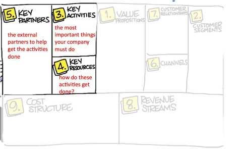 activities-resources-partners