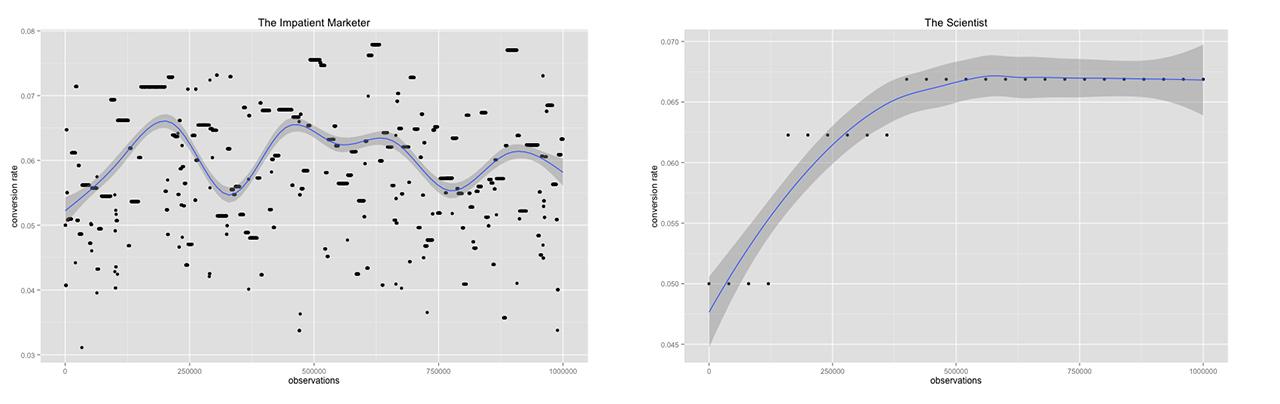 Data Graphics By Will Kurt