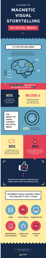 INFOGRAPHIC: A Guide To Magnetic Visual Storytelling