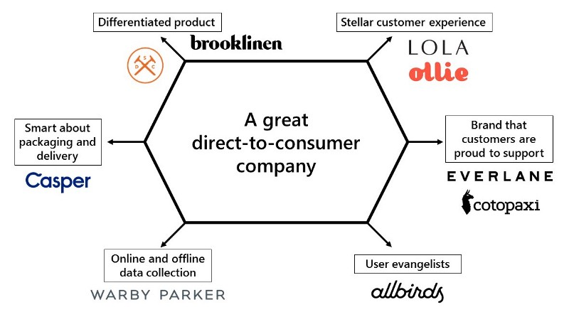 The six laws that define a great direct-to-consumer company