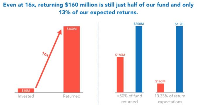 Venture Capital Chart 2