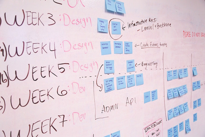 Business Goals: Visual Mapping