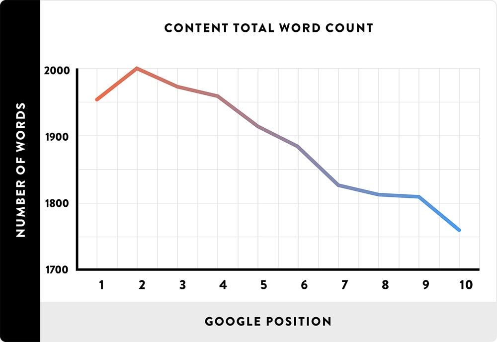 Content Length and Rank Correlation Study by Brian Dean of Backlinko
