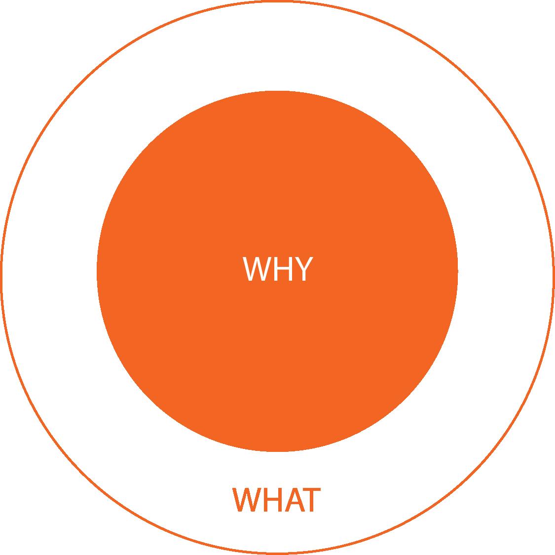 Company Culture Circle