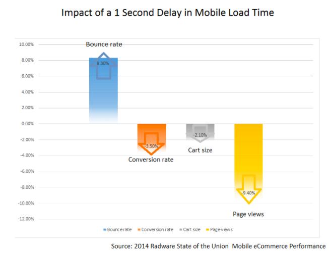 2014 Radware State of the Union: Impact of a 1 Second Delay in Mobile Load Time