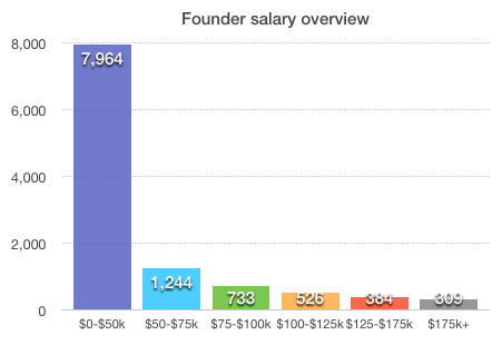 Founder Salary Overview: Survey by The Next Web