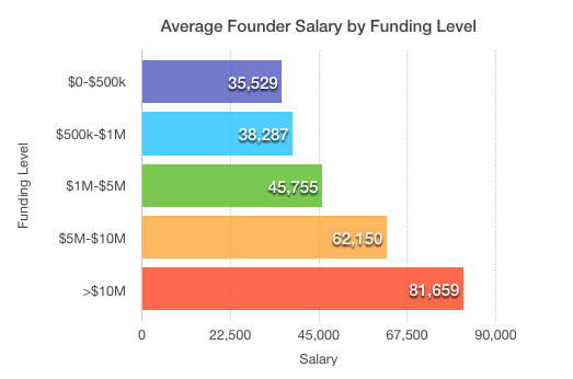 Founder Salary by Funding Level: Survey by The Next Web