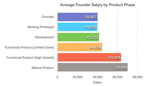 Founder Salary by Product Phase: Survey by The Next Web
