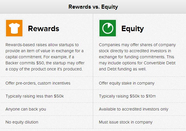 Crowdfunding: Rewards vs Equity